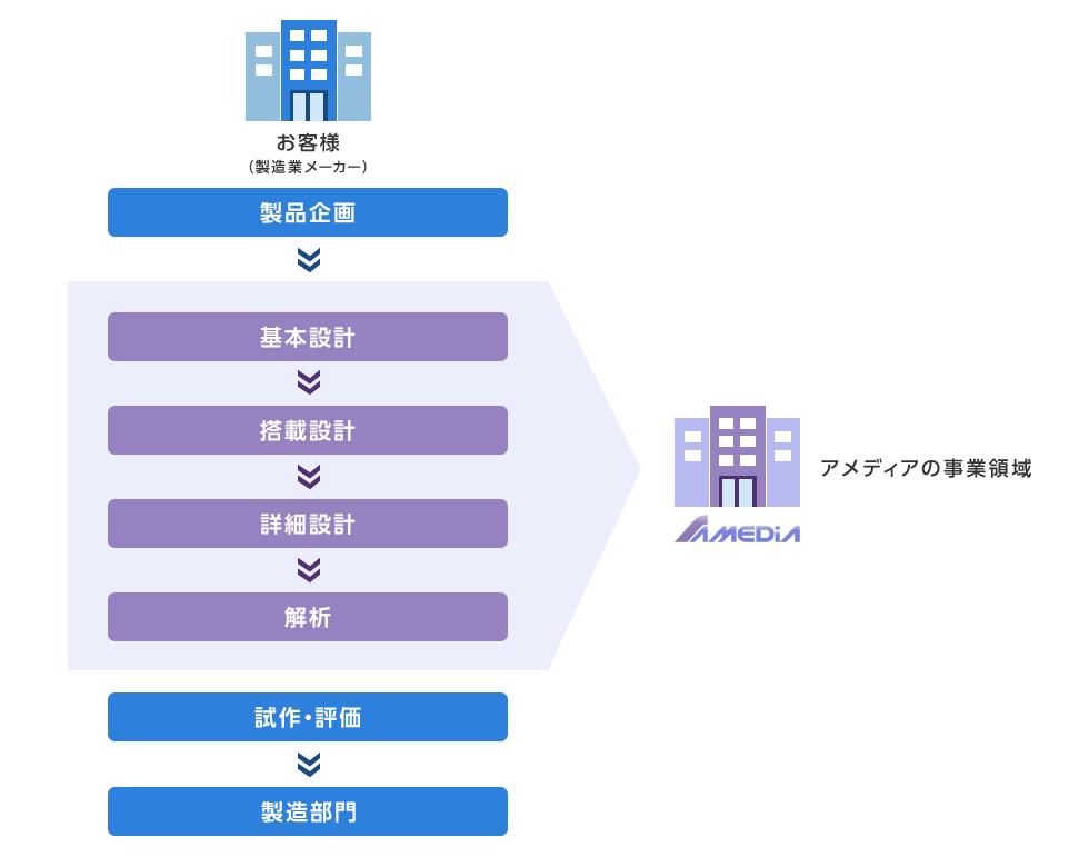 制作フロー 基本設計→搭載設計→詳細設計→解析 アメディアの事業領域