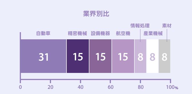 グラフ:業界別比