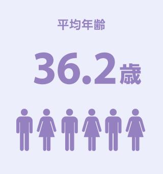 平均年齢36.2歳
