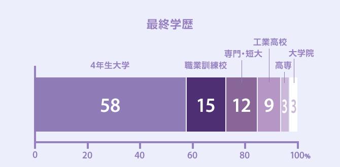グラフ:最終学歴